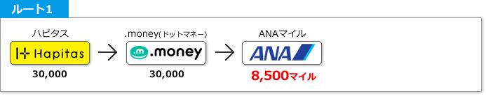 ハピタス → .money(ドットマネー) → ANAマイル