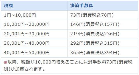 東京都の手数料