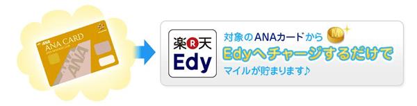 対象のANAカードからEdyへチャージするだけでマイルが貯まります