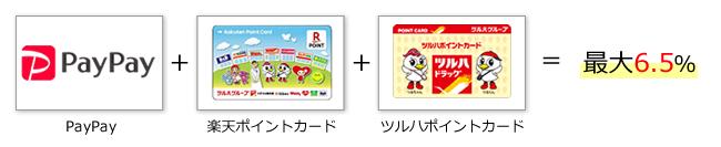 PayPay+楽天ポイントカード+ツルハポイントカード=最大6.5%