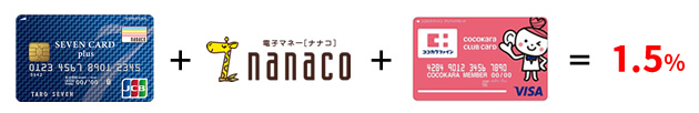 セブンカード・プラス + nanaco + ココカラクラブカード = 1.5%