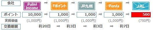 ポイントインカム→JALマイル