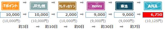 Tポイント→ANAマイル