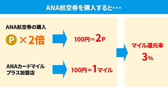 ANA航空券を購入すると・・・