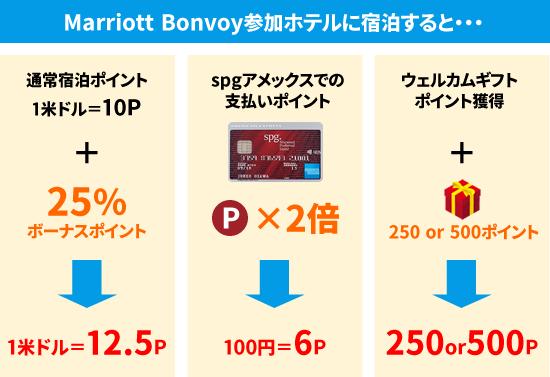 Marriott Bonvoy参加ホテルに宿泊すると・・・