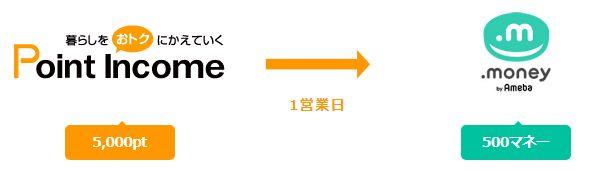 ポイントインカム→ドットマネー