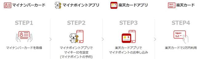 マイナンバーカード、マイナポイントアプリ、楽天カードアプリ、楽天カード