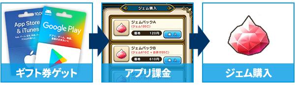 ギフト券ゲット→アプリ課金→ジェム購入