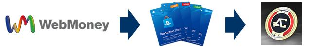 webmoneyで購入したプレイステーションストアカードでAPEXコインを購入