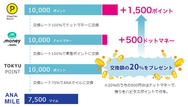 ハピタス → ドットマネー → ANAマイル