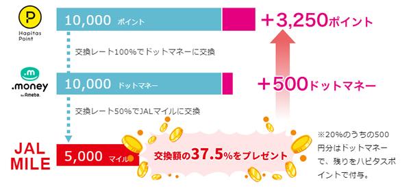 ハピタス → ドットマネー → JALマイレージバンク