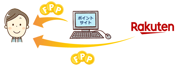 ユーザー ← ポイントサイト ← 楽天市場
