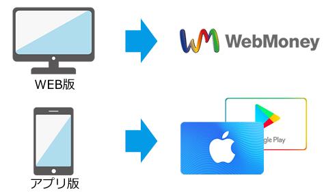 WEB版 ⇒ WebMoney  アプリ版 ⇒ iTunesカード・GooglePlayカード