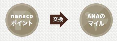 nanacoポイント→ANAマイル