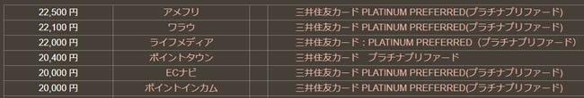 三井住友カードプラチナプリファード